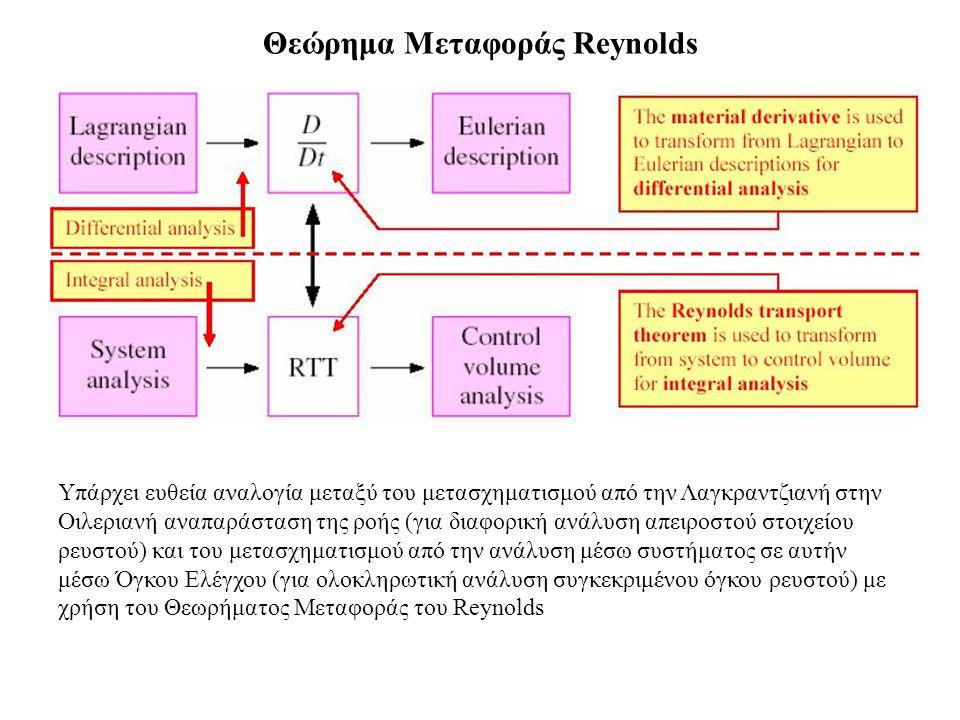 Υλικός Όγκος όπου περιέχεται σε κάθε χρονική στιγμή το εξεταζόμενο σύστημα Κινούμενος ΟΕ Κινούμενος Όγκος Ελέγχου Έστω εκτατική ποσότητα Β Συστ (x(t),t) και η αντίστοιχή της ανά μονάδα όγκου Β μέσα σε υλικό όγκο V m (t).
