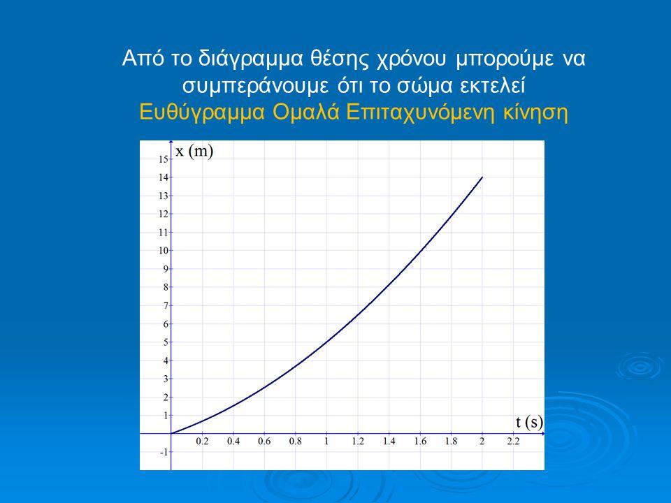 Από το διάγραμμα θέσης χρόνου μπορούμε να συμπεράνουμε ότι το σώμα εκτελεί Ευθύγραμμα Ομαλά Επιταχυνόμενη κίνηση