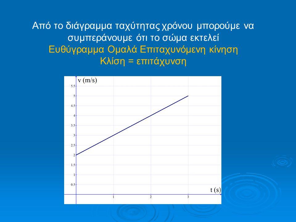 Από το διάγραμμα ταχύτητας χρόνου μπορούμε να συμπεράνουμε ότι το σώμα εκτελεί Ευθύγραμμα Ομαλά Επιταχυνόμενη κίνηση Κλίση = επιτάχυνση