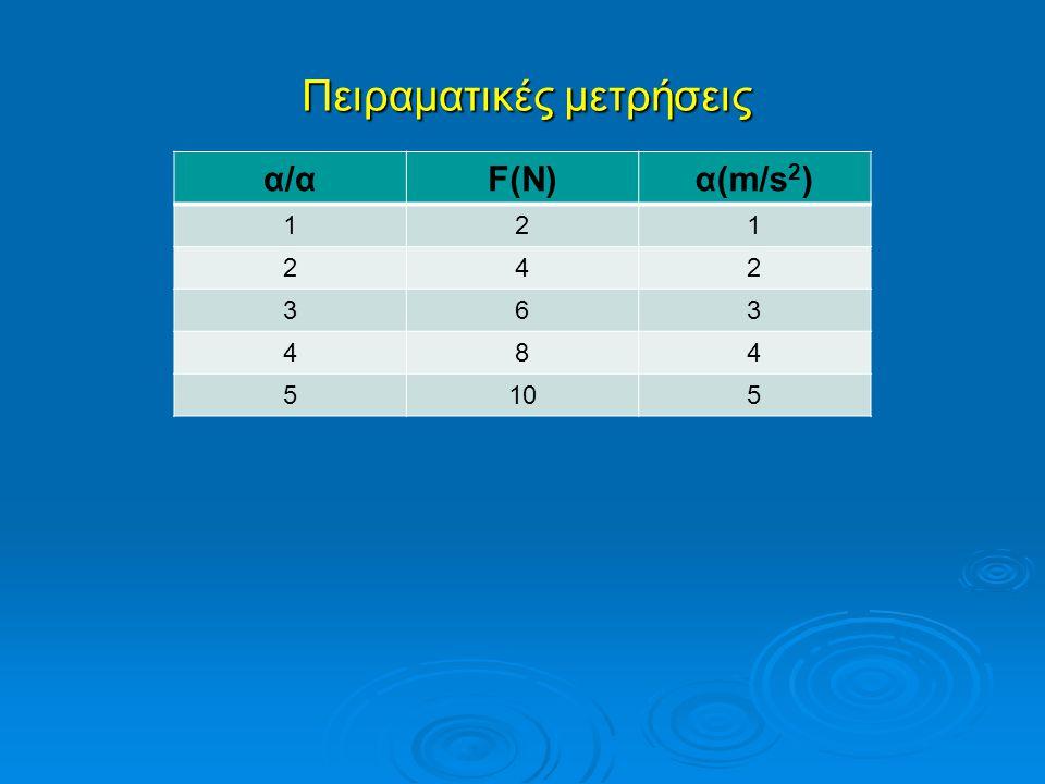 α/αF(N)α(m/s 2 ) 121 242 363 484 5105 Πειραματικές μετρήσεις