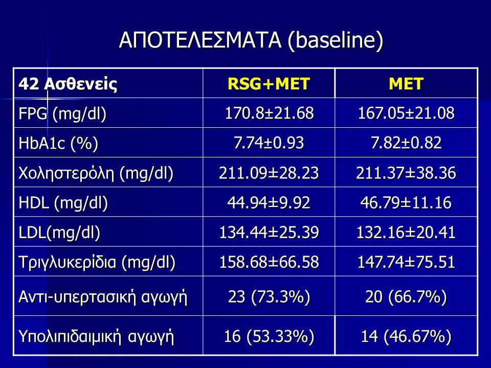 ΑΠΟΤΕΛΕΣΜΑΤΑ (baseline) 42 Ασθενείς RSG+METMET FPG (mg/dl) 170.8±21.68167.05±21.08 HbA1c (%) 7.74±0.93 7.82±0.82 Χοληστερόλη (mg/dl) 211.09±28.23 211.