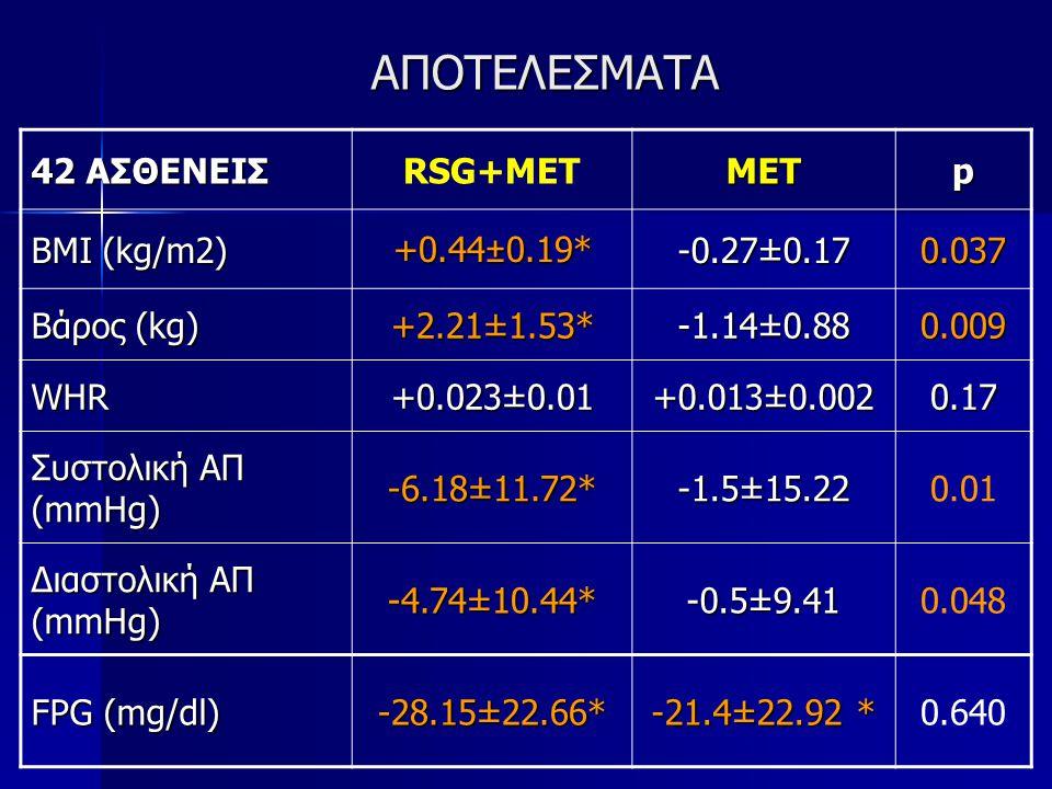 ΑΠΟΤΕΛΕΣΜΑΤΑ 42 ΑΣΘΕΝΕΙΣ RSG+METMETp BMI (kg/m2) +0.44±0.19* -0.27±0.17 0.037 Βάρος (kg) +2.21±1.53* -1.14±0.88 0.009 WHR +0.023±0.01 +0.013±0.002 0.1