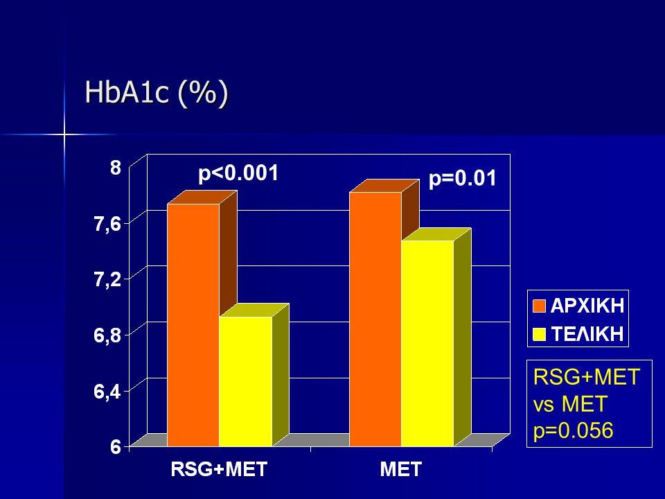 HbA1c (%) RSG+MET vs MET p=0.056 p<0.001 p=0.01