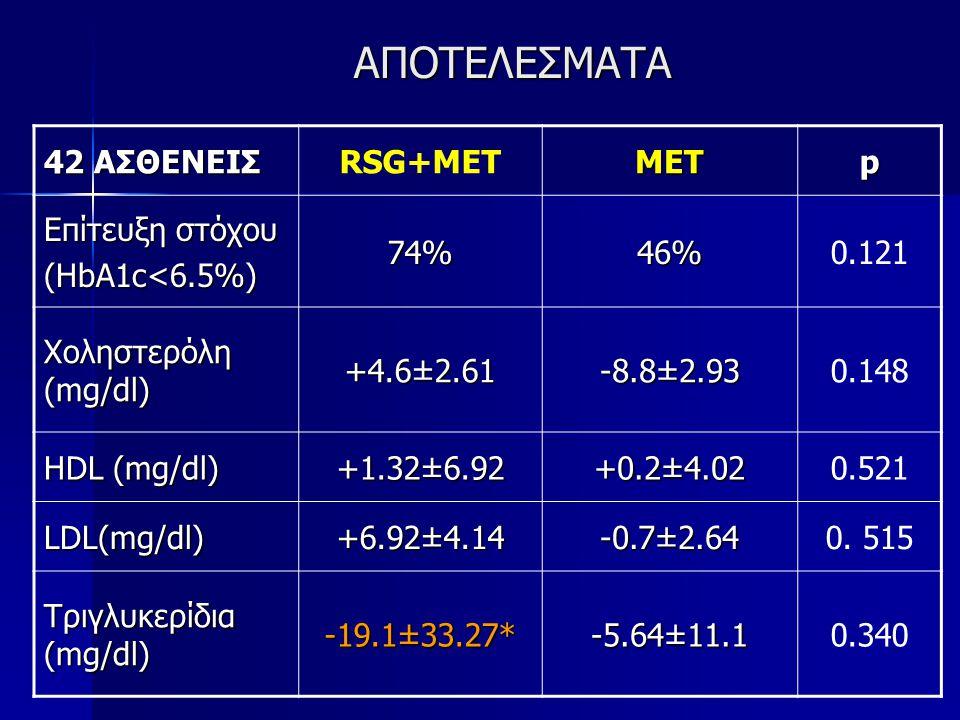 ΑΠΟΤΕΛΕΣΜΑΤΑ 42 ΑΣΘΕΝΕΙΣ RSG+METMETp Επίτευξη στόχου (HbA1c<6.5%) 74%46%0.121 Χοληστερόλη (mg/dl) +4.6±2.61 -8.8±2.930.148 HDL (mg/dl) +1.32±6.92 +0.2