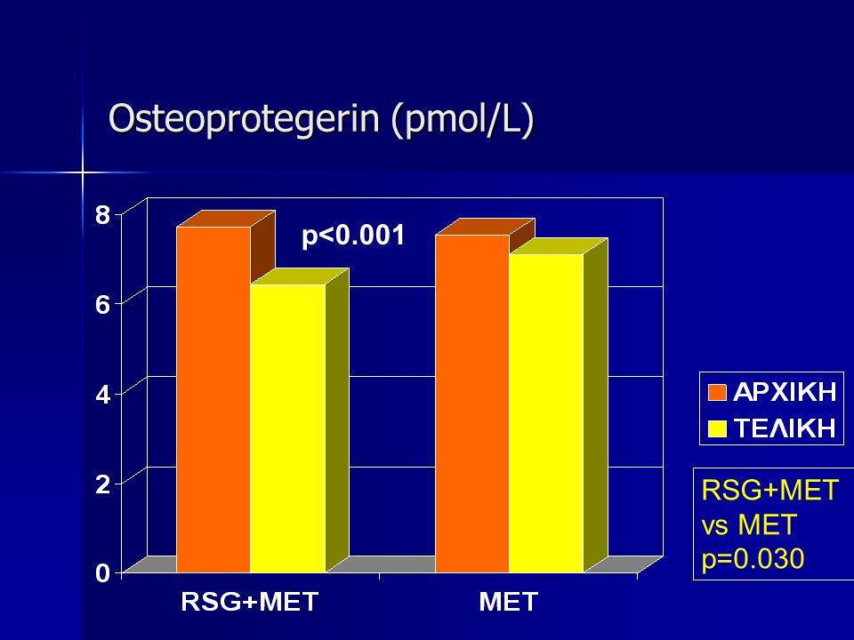 Osteoprotegerin (pmol/L) RSG+MET vs MET p=0.030 p<0.001