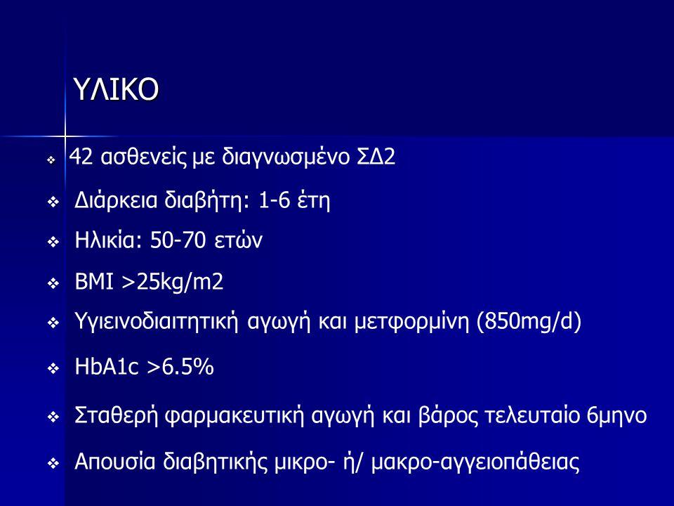 ΥΛΙΚΟ   42 ασθενείς με διαγνωσμένο ΣΔ2   Διάρκεια διαβήτη: 1-6 έτη   Ηλικία: 50-70 ετών   BMI >25kg/m2   Υγιεινοδιαιτητική αγωγή και μετφορμ