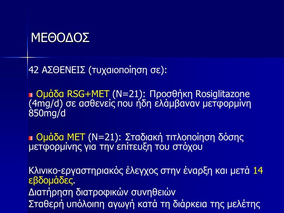 ΜΕΘΟΔΟΣ 42 ΑΣΘΕΝΕΙΣ (τυχαιοποίηση σε): Ομάδα RSG+MET (N=21): Προσθήκη Rosiglitazone (4mg/d) σε ασθενείς που ήδη ελάμβαναν μετφορμίνη 850mg/d Ομάδα ΜΕΤ