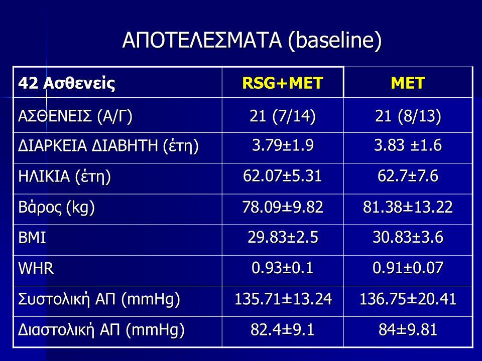 ΑΠΟΤΕΛΕΣΜΑΤΑ (baseline) 42 Ασθενείς RSG+METMET FPG (mg/dl) 170.8±21.68167.05±21.08 HbA1c (%) 7.74±0.93 7.82±0.82 Χοληστερόλη (mg/dl) 211.09±28.23 211.37±38.36 HDL (mg/dl) 44.94±9.92 46.79±11.16 LDL(mg/dl) 134.44±25.39 132.16±20.41 Τριγλυκερίδια (mg/dl) 158.68±66.58 147.74±75.51 Αντι-υπερτασική αγωγή 23 (73.3%) 20 (66.7%) Υπολιπιδαιμική αγωγή 16 (53.33%) 14 (46.67%)