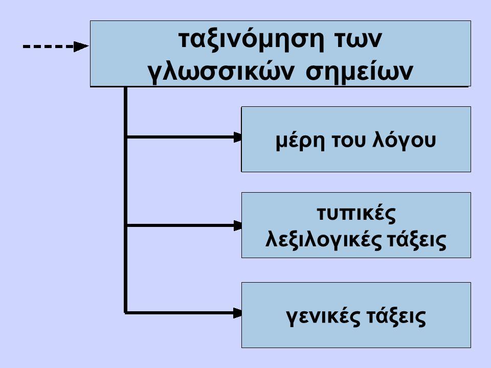 ταξινόμηση των γλωσσικών σημείων μέρη του λόγου τυπικές λεξιλογικές τάξεις γενικές τάξεις