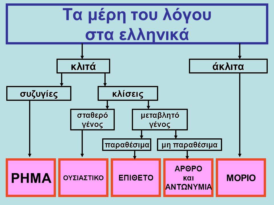 Τα μέρη του λόγου στα ελληνικά κλιτά άκλιτα συζυγίες κλίσεις σταθερό γένος μεταβλητό γένος παραθέσιμα μη παραθέσιμα ΡΗΜΑ ΟΥΣΙΑΣΤΙΚΟ ΕΠΙΘΕΤΟ ΑΡΘΡΟ και ΑΝΤΩΝΥΜΙΑ ΜΟΡΙΟ