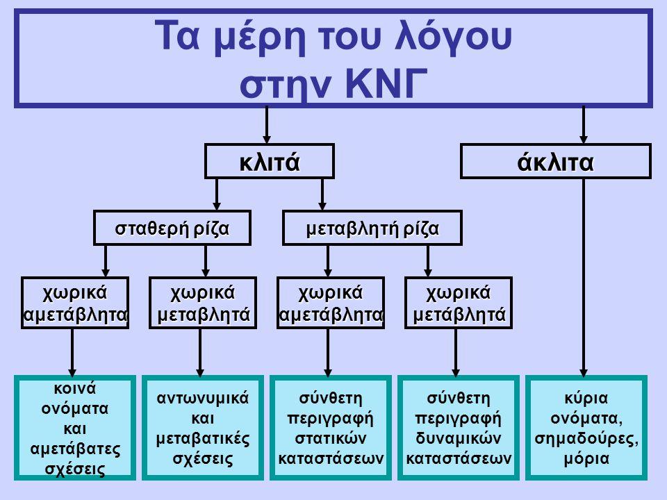Τα μέρη του λόγου στην ΚΝΓ κλιτά άκλιτα σταθερή ρίζα μεταβλητή ρίζα χωρικά αμετάβλητα κοινά ονόματα και αμετάβατες σχέσεις αντωνυμικά και μεταβατικές σχέσεις σύνθετη περιγραφή στατικών καταστάσεων σύνθετη περιγραφή δυναμικών καταστάσεων κύρια ονόματα, σημαδούρες, μόρια χωρικά μεταβλητά αμετάβλητα μετάβλητά