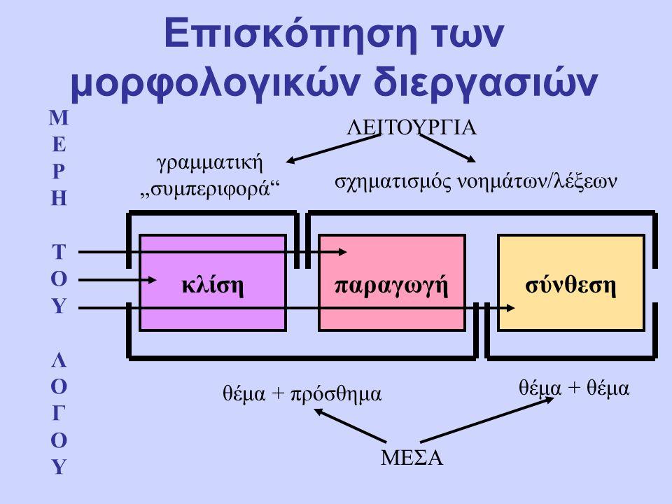 """Επισκόπηση των μορφολογικών διεργασιών ΛΕΙΤΟΥΡΓΙΑ ΜΕΣΑ ΜΕΡΗΤΟΥΛΟΓΟΥΜΕΡΗΤΟΥΛΟΓΟΥ κλίσηπαραγωγήσύνθεση γραμματική """"συμπεριφορά σχηματισμός νοημάτων/λέξεων θέμα + πρόσθημα θέμα + θέμα"""