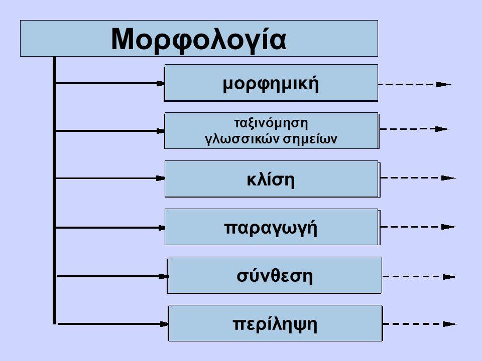 Μορφημική θεμέλιο της μορφημικής: το μόρφημα ταξινόμηση των μορφημάτων ως προς την δομή τους: ελεύθερα δεσμευμένα ως προς την λειτουργία τους: λεξιλογικά γραμματικά μορφή και μόρφημα μορφή:μόρφημα = 1:1 μορφή:μόρφημα = 1:Χ μορφή:μόρφημα = Χ:1 (αλλόμορφα)
