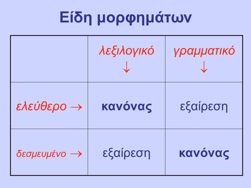 Είδη μορφημάτων στην νοηματική (παραδείγματα): λεξιλογικό  γραμματικό  ελεύθερο  ΠΟΔΗΛΑΤΟ (ΠΕΡΗΦΑΝΟΣ) ΓΙΑ-εσύ δεσμευμένο  εγώ-ΜΕΤΑΒΑΣΗ-εσύ