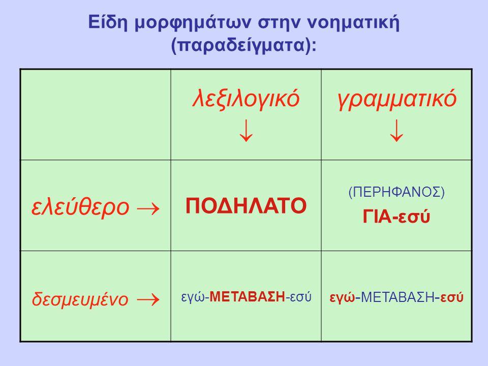 Είδη μορφημάτων στην ομιλούμενη (παραδείγματα): λεξιλογικό  γραμματικό  ελεύθερο  χρώμα (πρέπει) να (γίνει) δεσμευμένο  βλέπ ωγνώ ση