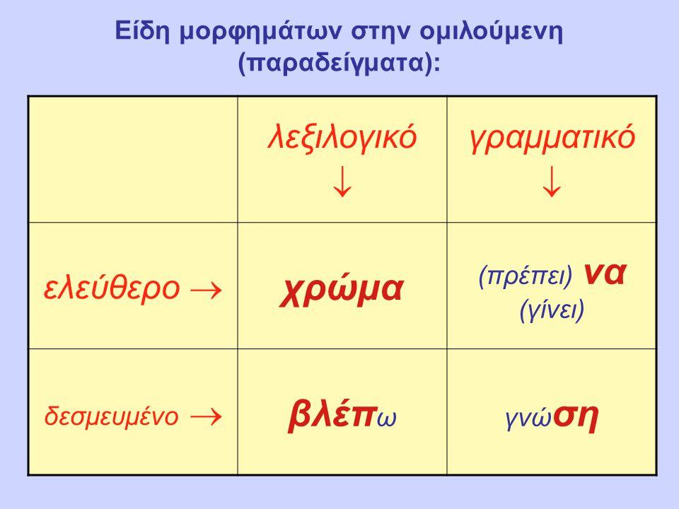 Εξωτερική & εσωτερική κλίση (παραδείγματα): ΝΟΗΜΑ- ΤΙΚΗ ΟΜΙΛΟΥ- ΜΕΝΗ ΕΠΙΣΚΕΨΗ  εγώ-ΕΠΙΣΚΕΨΗ-εσύ+++, εγώ-ΕΠΙΣΚΕΨΗ-δεξιά+++, κτλ.
