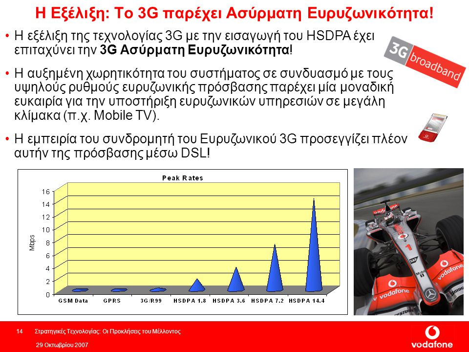 29 Οκτωβρίου 2007 Στρατηγικές Τεχνολογίας: Οι Προκλήσεις του Μέλλοντος14 Η Εξέλιξη: Το 3G παρέχει Ασύρματη Ευρυζωνικότητα.