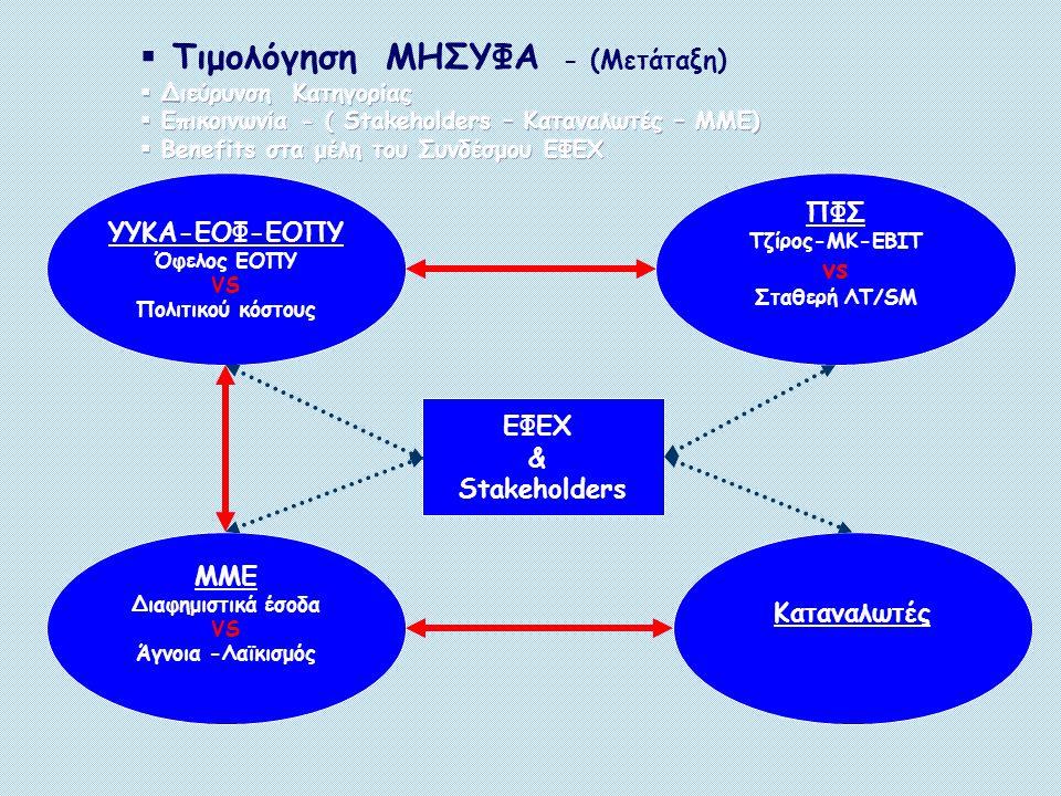 ΕΦΕΧ & ΕΟΦ ΕΟΦ -ΥΥΚΑ IMS (σε εκατομ.) UNITS 2011% V VALUES 2011% V PHARMA MARKET407,5100%3.791,7100% REIMB.