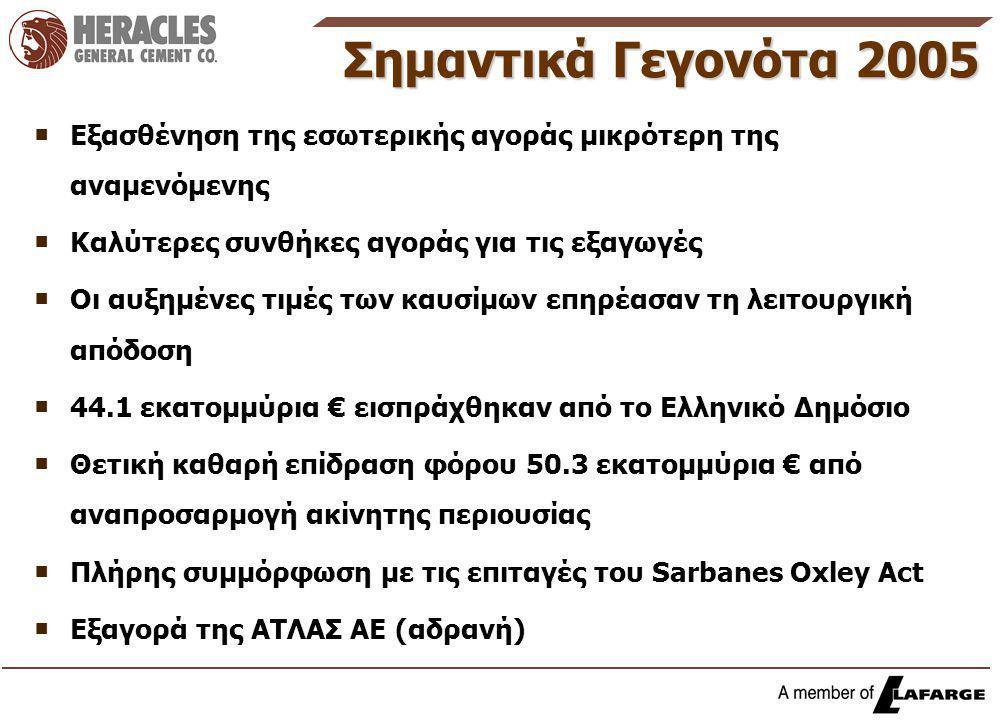 Σημαντικά Γεγονότα 2005  Εξασθένηση της εσωτερικής αγοράς μικρότερη της αναμενόμενης  Καλύτερες συνθήκες αγοράς για τις εξαγωγές  Οι αυξημένες τιμές των καυσίμων επηρέασαν τη λειτουργική απόδοση  44.1 εκατομμύρια € εισπράχθηκαν από το Ελληνικό Δημόσιο  Θετική καθαρή επίδραση φόρου 50.3 εκατομμύρια € από αναπροσαρμογή ακίνητης περιουσίας  Πλήρης συμμόρφωση με τις επιταγές του Sarbanes Oxley Act  Εξαγορά της ΑΤΛΑΣ ΑΕ (αδρανή)