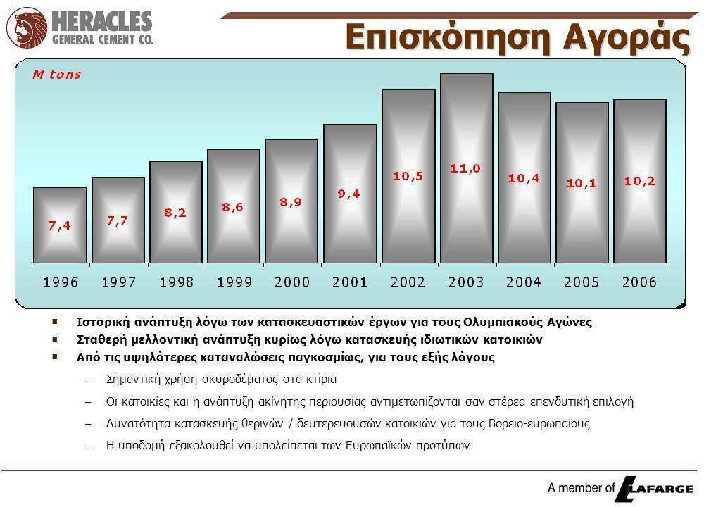 Επισκόπηση Αγοράς   Ιστορική ανάπτυξη λόγω των κατασκευαστικών έργων για τους Ολυμπιακούς Αγώνες   Σταθερή μελλοντική ανάπτυξη κυρίως λόγω κατασκε