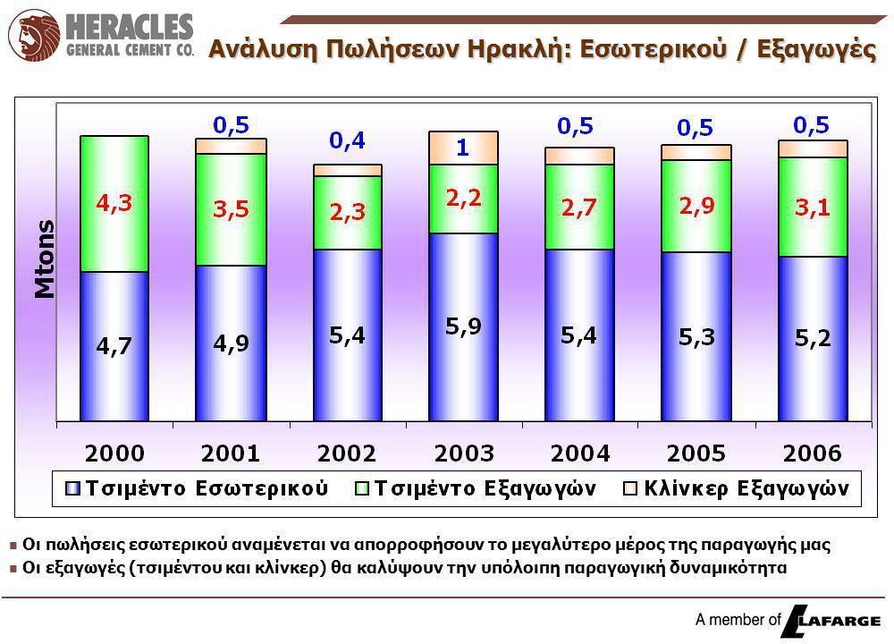 Ανάλυση Πωλήσεων Ηρακλή: Εσωτερικού / Εξαγωγές n n Οι πωλήσεις εσωτερικού αναμένεται να απορροφήσουν το μεγαλύτερο μέρος της παραγωγής μας n n Οι εξαγωγές (τσιμέντου και κλίνκερ) θα καλύψουν την υπόλοιπη παραγωγική δυναμικότητα