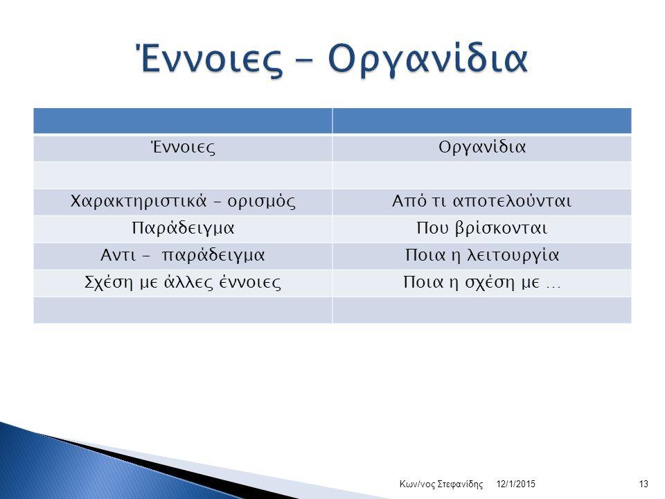 ΈννοιεςΟργανίδια Χαρακτηριστικά - ορισμόςΑπό τι αποτελούνται ΠαράδειγμαΠου βρίσκονται Αντι - παράδειγμαΠοια η λειτουργία Σχέση με άλλες έννοιεςΠοια η σχέση με … 12/1/201513Κων/νος Στεφανίδης