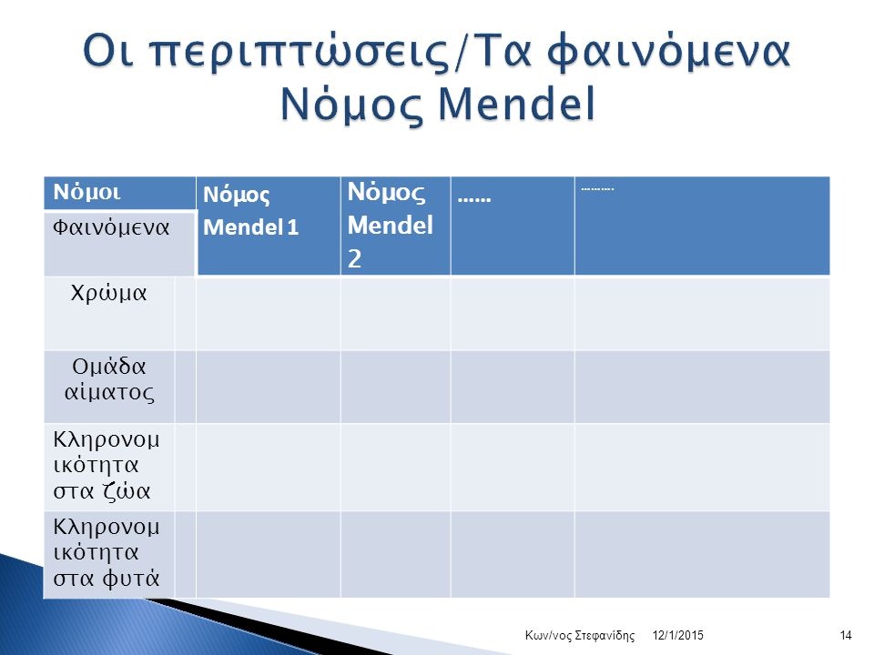Νόμοι Νόμος Mendel 1 Νόμος Mendel 2 …… ……….