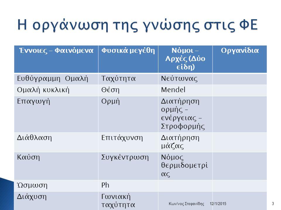 Έννοιες - ΦαινόμεναΦυσικά μεγέθηΝόμοι - Αρχές (Δύο είδη) Οργανίδια Ευθύγραμμη ΟμαλήΤαχύτηταΝεύτωνας Ομαλή κυκλικήΘέσηMendel ΕπαγωγήΟρμήΔιατήρηση ορμής – ενέργειας - Στροφορμής ΔιάθλασηΕπιτάχυνσηΔιατήρηση μάζας ΚαύσηΣυγκέντρωσηΝόμος θερμιδομετρί ας ΏσμωσηPh ΔιάχυσηΓωνιακή ταχύτητα ΦαγοκυττάρωσηΡοπή Ένζυμα 12/1/20153Κων/νος Στεφανίδης