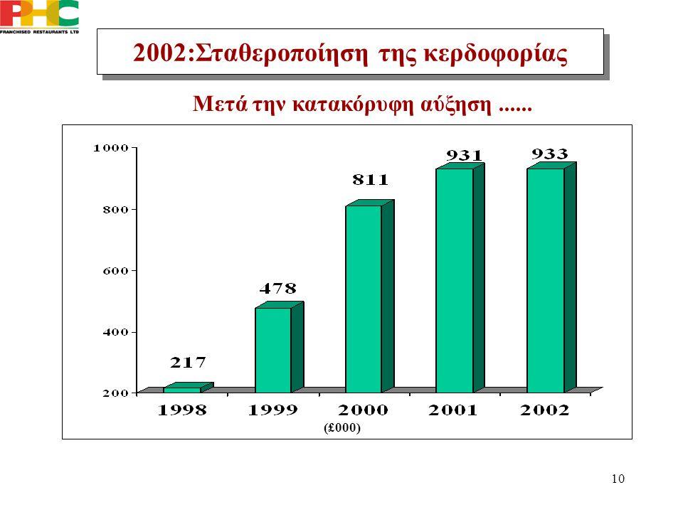 10 2002:Σταθεροποίηση της κερδοφορίας Μετά την κατακόρυφη αύξηση...... (£000)