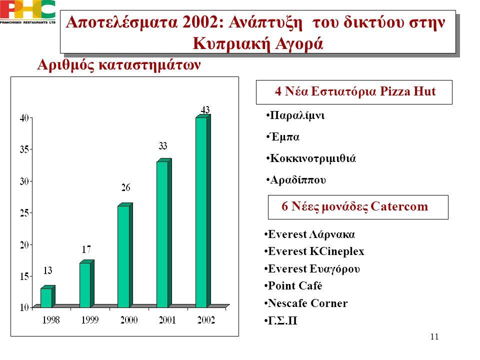 11 Αριθμός καταστημάτων Αποτελέσματα 2002: Ανάπτυξη του δικτύου στην Κυπριακή Αγορά Αποτελέσματα 2002: Ανάπτυξη του δικτύου στην Κυπριακή Αγορά Everes