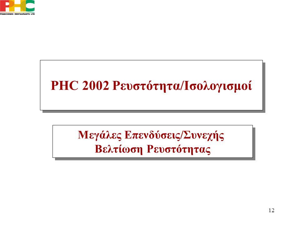 12 Μεγάλες Επενδύσεις/Συνεχής Βελτίωση Ρευστότητας Μεγάλες Επενδύσεις/Συνεχής Βελτίωση Ρευστότητας PHC 2002 Ρευστότητα/Ισολογισμοί
