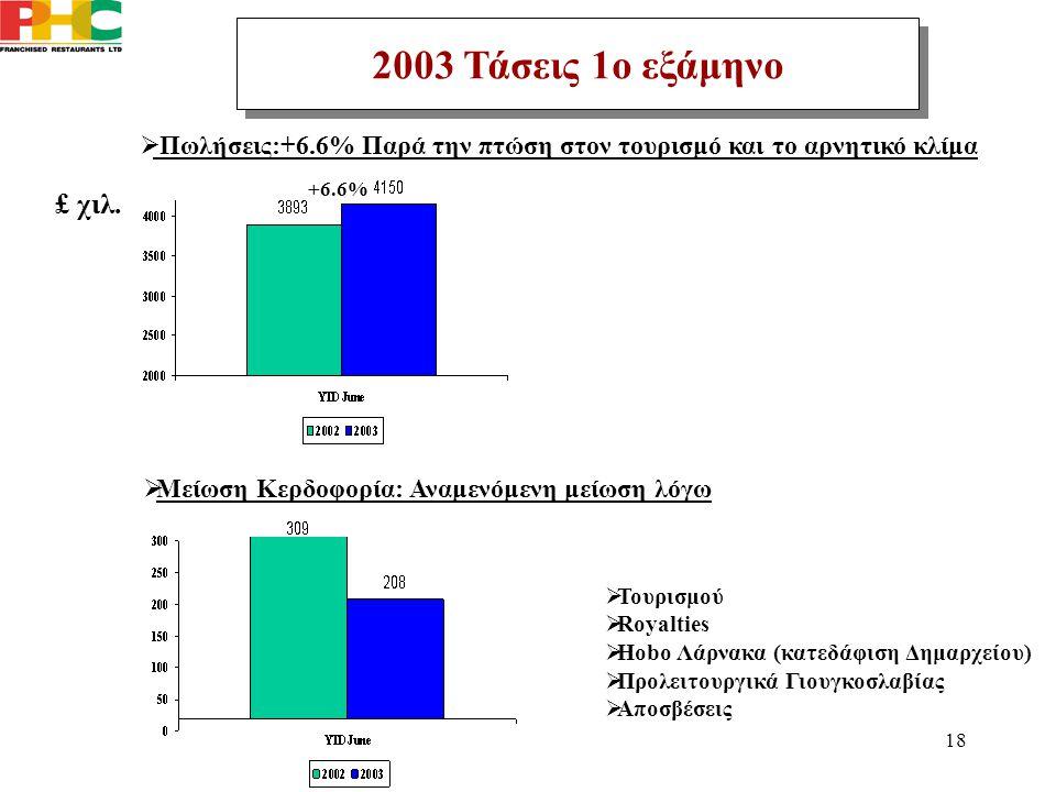 18 +6.6%  Πωλήσεις:+6.6% Παρά την πτώση στον τουρισμό και το αρνητικό κλίμα 2003 Τάσεις 1ο εξάμηνο  Τουρισμού  Royalties  Hobo Λάρνακα (κατεδάφιση