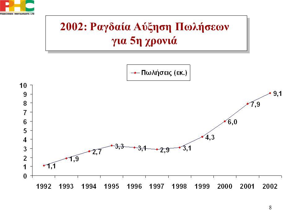 8 2002: Ραγδαία Αύξηση Πωλήσεων για 5η χρονιά 2002: Ραγδαία Αύξηση Πωλήσεων για 5η χρονιά