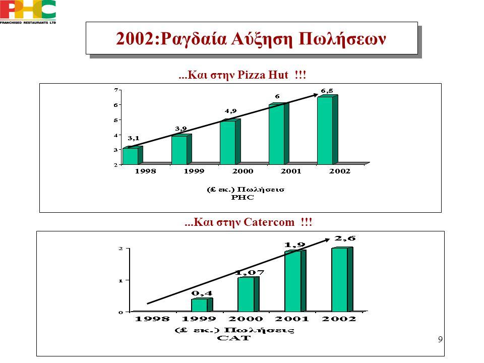 9...Και στην Pizza Hut !!! 2002:Ραγδαία Αύξηση Πωλήσεων...Και στην Catercom !!!