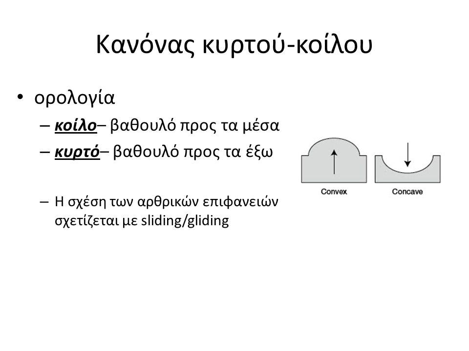 Κανόνας κυρτού-κοίλου ορολογία – κοίλο– βαθουλό προς τα μέσα – κυρτό– βαθουλό προς τα έξω – Η σχέση των αρθρικών επιφανειών σχετίζεται με sliding/glid