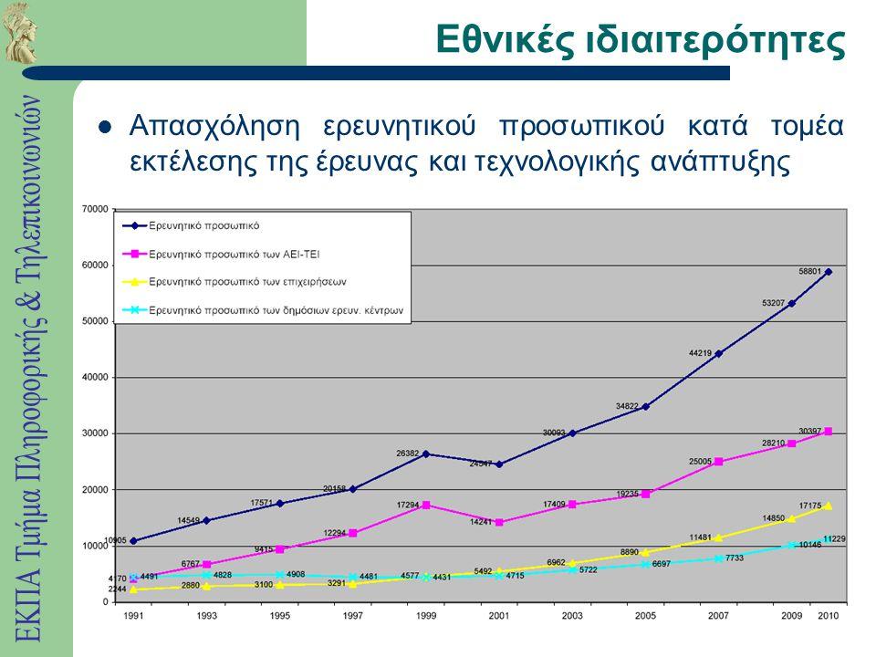 Εθνικές ιδιαιτερότητες Απασχόληση ερευνητικού προσωπικού κατά τομέα εκτέλεσης της έρευνας και τεχνολογικής ανάπτυξης