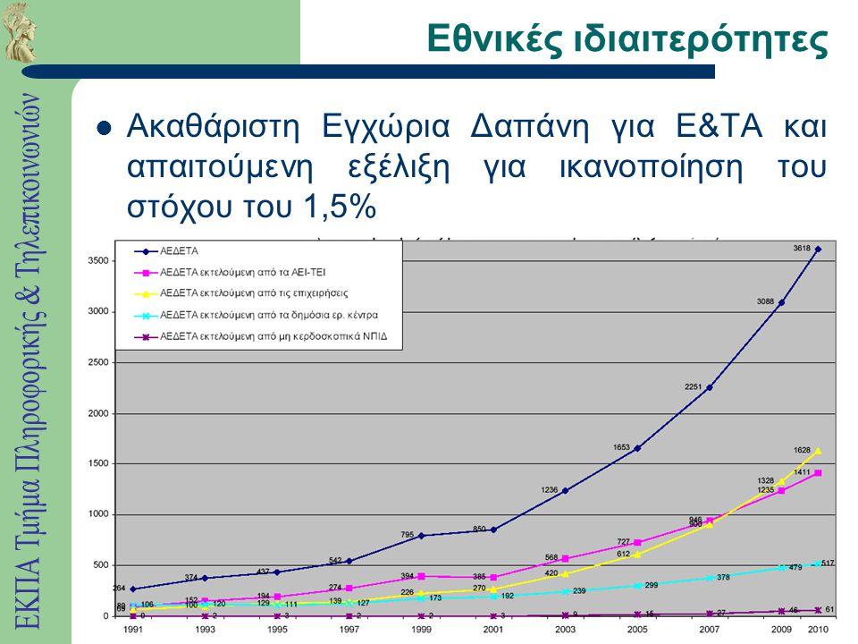 Εθνικές ιδιαιτερότητες Ακαθάριστη Εγχώρια Δαπάνη για E&TA και απαιτούμενη εξέλιξη για ικανοποίηση του στόχου του 1,5%