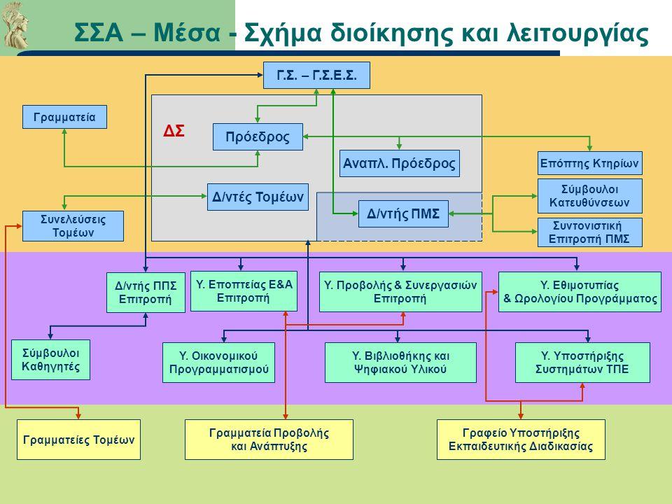 ΣΣΑ – Μέσα - Σχήμα διοίκησης και λειτουργίας Γ.Σ. – Γ.Σ.Ε.Σ.