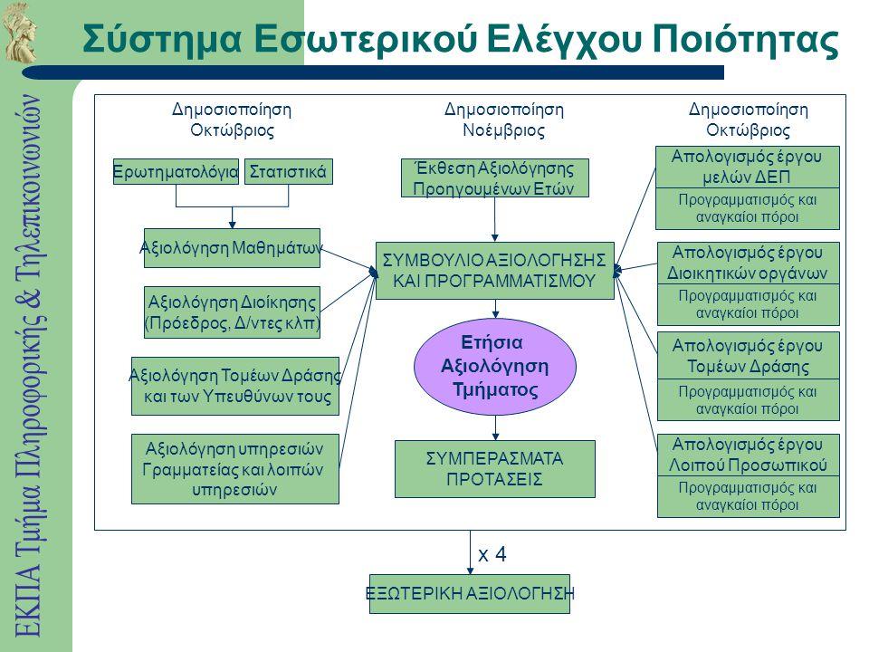 Σύστημα Εσωτερικού Ελέγχου Ποιότητας ΣΥΜΒΟΥΛΙΟ ΑΞΙΟΛΟΓΗΣΗΣ ΚΑΙ ΠΡΟΓΡΑΜΜΑΤΙΣΜΟΥ ΣΥΜΠΕΡΑΣΜΑΤΑ ΠΡΟΤΑΣΕΙΣ Ερωτηματολόγια Στατιστικά Αξιολόγηση Μαθημάτων Αξιολόγηση Διοίκησης (Πρόεδρος, Δ/ντες κλπ) Αξιολόγηση Τομέων Δράσης και των Υπευθύνων τους Αξιολόγηση υπηρεσιών Γραμματείας και λοιπών υπηρεσιών Απολογισμός έργου Διοικητικών οργάνων Προγραμματισμός και αναγκαίοι πόροι Έκθεση Αξιολόγησης Προηγουμένων Ετών Απολογισμός έργου Τομέων Δράσης Προγραμματισμός και αναγκαίοι πόροι ΕΞΩΤΕΡΙΚΗ ΑΞΙΟΛΟΓΗΣΗ x 4 Απολογισμός έργου μελών ΔΕΠ Προγραμματισμός και αναγκαίοι πόροι Απολογισμός έργου Λοιπού Προσωπικού Προγραμματισμός και αναγκαίοι πόροι Δημοσιοποίηση Οκτώβριος Δημοσιοποίηση Νοέμβριος Δημοσιοποίηση Οκτώβριος Ετήσια Αξιολόγηση Τμήματος
