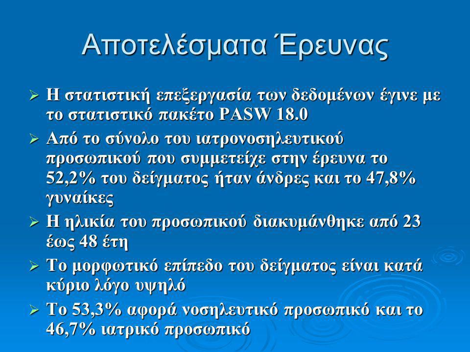 Αποτελέσματα Έρευνας  Η στατιστική επεξεργασία των δεδομένων έγινε με το στατιστικό πακέτο PASW 18.0  Από το σύνολο του ιατρονοσηλευτικού προσωπικού που συμμετείχε στην έρευνα το 52,2% του δείγματος ήταν άνδρες και το 47,8% γυναίκες  Η ηλικία του προσωπικού διακυμάνθηκε από 23 έως 48 έτη  Το μορφωτικό επίπεδο του δείγματος είναι κατά κύριο λόγο υψηλό  Το 53,3% αφορά νοσηλευτικό προσωπικό και το 46,7% ιατρικό προσωπικό