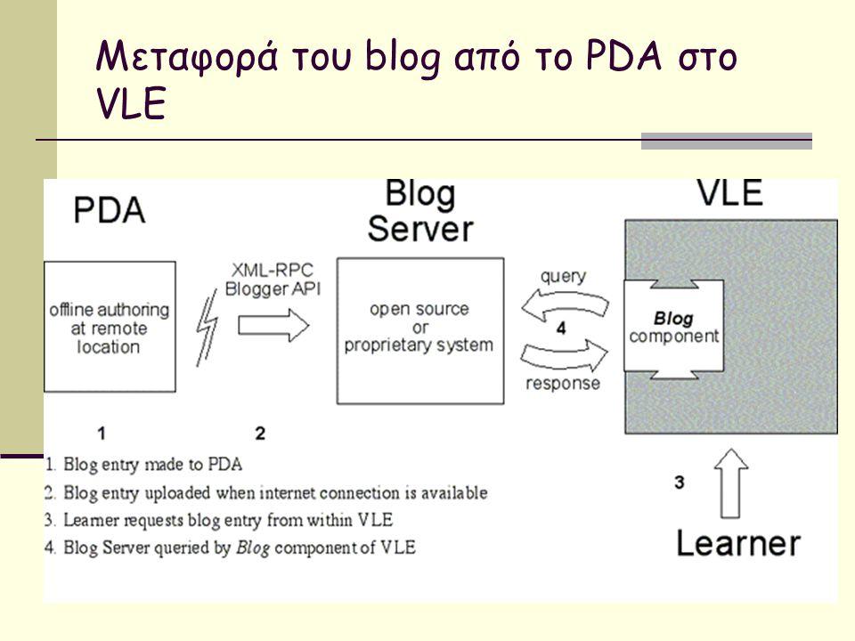 22 Μεταφορά του blog από το PDA στο VLE