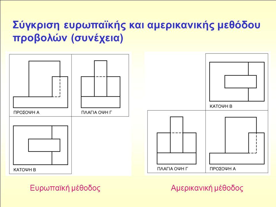 Σύγκριση ευρωπαϊκής και αμερικανικής μεθόδου προβολών (συνέχεια) Ευρωπαϊκή μέθοδοςΑμερικανική μέθοδος