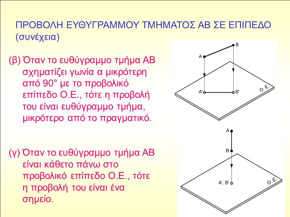 (β) Όταν το ευθύγραμμο τμήμα ΑΒ σχηματίζει γωνία α μικρότερη από 90° με το προβολικό επίπεδο Ο.Ε., τότε η προβολή του είναι ευθύγραμμο τμήμα, μικρότερ