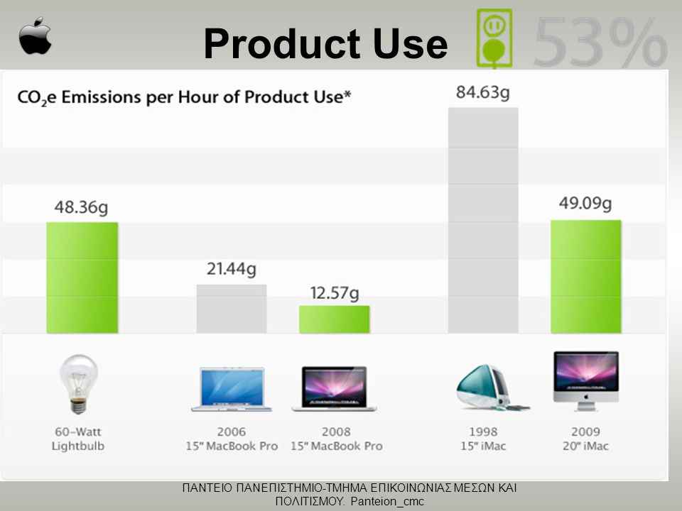 ΠΑΝΤΕΙΟ ΠΑΝΕΠΙΣΤΗΜΙΟ-ΤΜΗΜΑ ΕΠΙΚΟΙΝΩΝΙΑΣ ΜΕΣΩΝ ΚΑΙ ΠΟΛΙΤΙΣΜΟΥ. Panteion_cmc Product Use