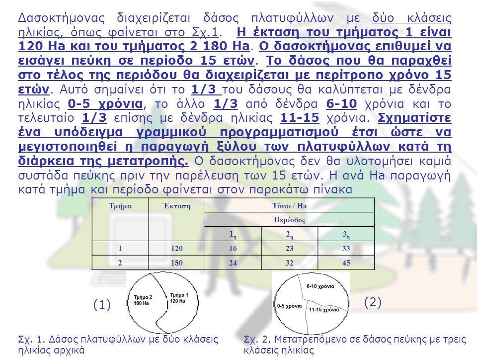 Δασοκτήμονας διαχειρίζεται δάσος πλατυφύλλων με δύο κλάσεις ηλικίας, όπως φαίνεται στο Σχ.1.