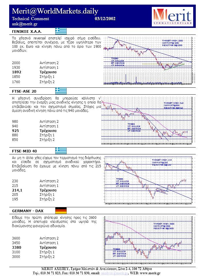 Merit@WorldMarkets.daily 03/12/2002 Technical Comment 03/12/2002 ank@merit.gr UK – FTSE 100 FRANCE – CAC 40 US – DOW JONES 30 US – NASDAQ αργία Η αδυναμία κλεισίματος στα υψηλά της διακύμανσης μπορεί να εκληφθεί ως αδυναμία και σήμα επικείμενης μικρής διόρθωσης.