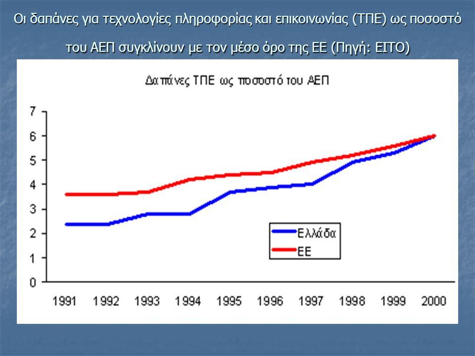 Οι δαπάνες για τεχνολογίες πληροφορίας και επικοινωνίας (ΤΠΕ) ως ποσοστό του ΑΕΠ συγκλίνουν με τον μέσο όρο της ΕΕ (Πηγή: EITO)