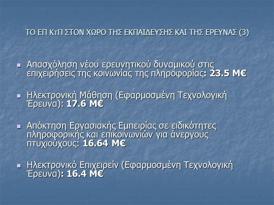 ΤΟ ΕΠ ΚτΠ ΣΤΟΝ ΧΩΡΟ ΤΗΣ ΕΚΠΑΙΔΕΥΣΗΣ ΚΑΙ ΤΗΣ ΕΡΕΥΝΑΣ (3) Απασχόληση νέου ερευνητικού δυναμικού στις επιχειρήσεις της κοινωνίας της πληροφορίας: 23.5 Μ€ Απασχόληση νέου ερευνητικού δυναμικού στις επιχειρήσεις της κοινωνίας της πληροφορίας: 23.5 Μ€ Ηλεκτρονική Μάθηση (Εφαρμοσμένη Τεχνολογική Έρευνα): 17.6 Μ€ Ηλεκτρονική Μάθηση (Εφαρμοσμένη Τεχνολογική Έρευνα): 17.6 Μ€ Απόκτηση Εργασιακής Εμπειρίας σε ειδικότητες πληροφορικής και επικοινωνιών για άνεργους πτυχιούχους: 16.64 Μ€ Απόκτηση Εργασιακής Εμπειρίας σε ειδικότητες πληροφορικής και επικοινωνιών για άνεργους πτυχιούχους: 16.64 Μ€ Ηλεκτρονικό Επιχειρείν (Εφαρμοσμένη Τεχνολογική Έρευνα): 16.4 Μ€ Ηλεκτρονικό Επιχειρείν (Εφαρμοσμένη Τεχνολογική Έρευνα): 16.4 Μ€