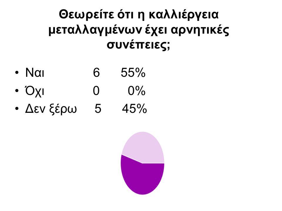 Θεωρείτε ότι η καλλιέργεια μεταλλαγμένων έχει αρνητικές συνέπειες; Ναι 6 55% Όχι 0 0% Δεν ξέρω 5 45%