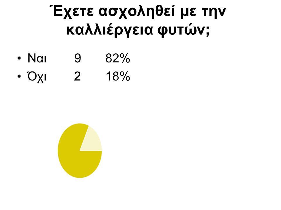 Έχετε ασχοληθεί με την καλλιέργεια φυτών; Ναι 9 82% Όχι 2 18%